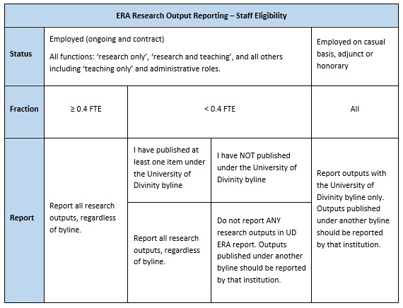 Table showing ERA Staff Eligibility. For information contact Research Services.